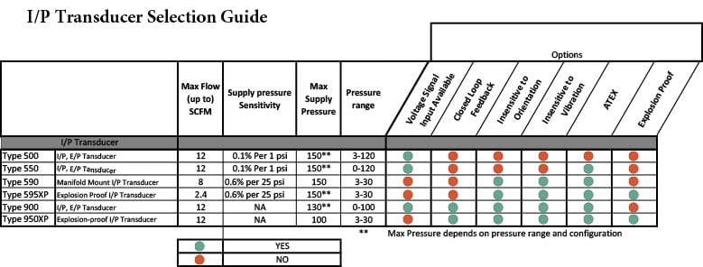 I/P Transducer Selection Guide