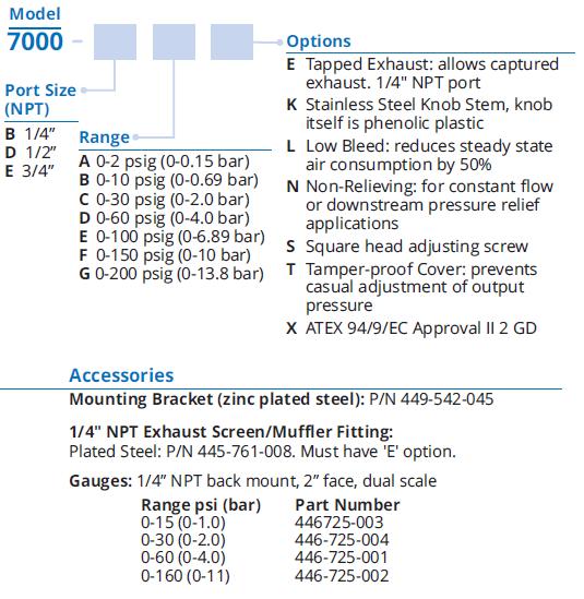 Type 7000 Precision Air Pressure Regulator | ControlAir