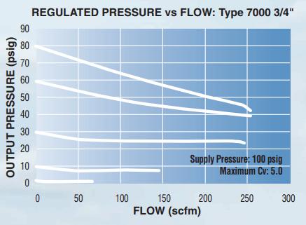 Cv and your pressure regulator   ControlAir